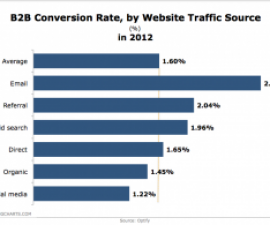 Optify-B2B-Conversion-Rate-by-Traffic-Source-in2012-Jan2013-300x195